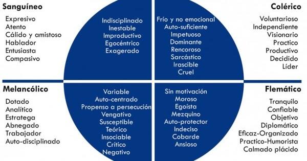 Una tabla que grafica los cuatro temperamentos