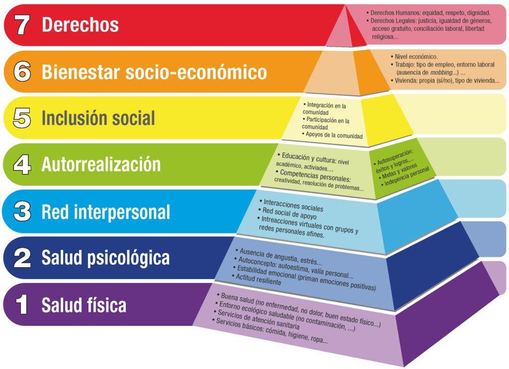Infografía de la piramide de Maslow
