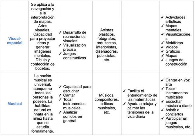 Inteligencias múltiples de Howard Gardner tabla 2