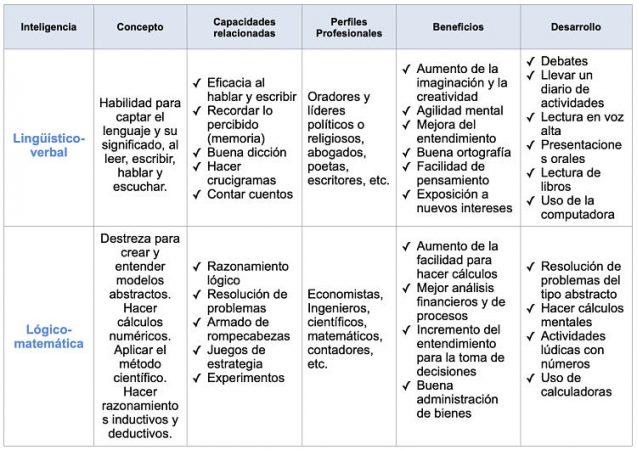 Inteligencias múltiples de Howard Gardner tabla 1